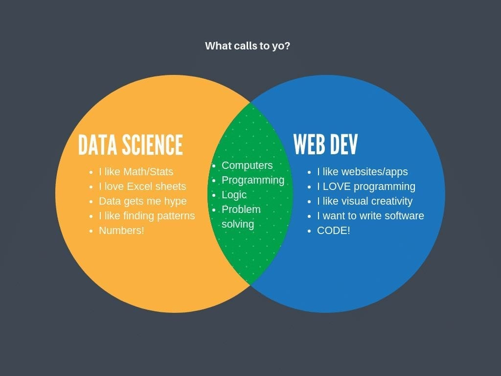 Data Science and Web Developer Venn Diagram | Code Tech Bootcamp